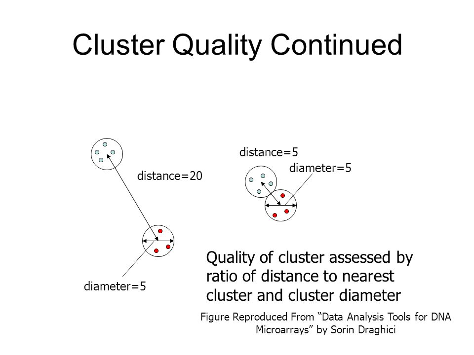 Cluster Quality Continued