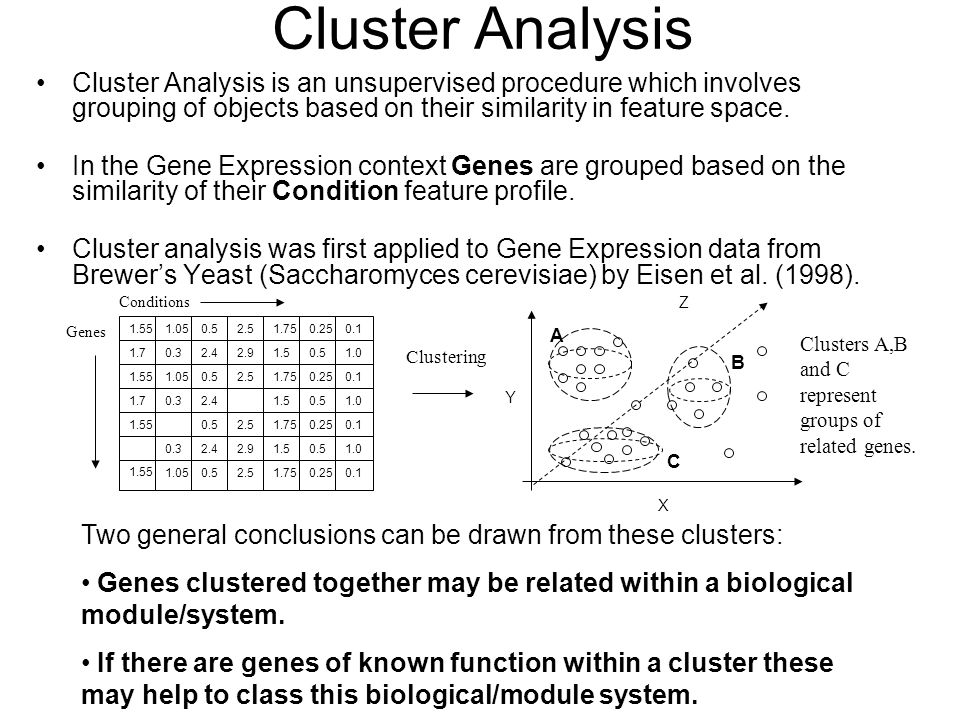 Cluster Analysis Cluster Analysis is an unsupervised procedure which involves grouping of objects based on their similarity in feature space.