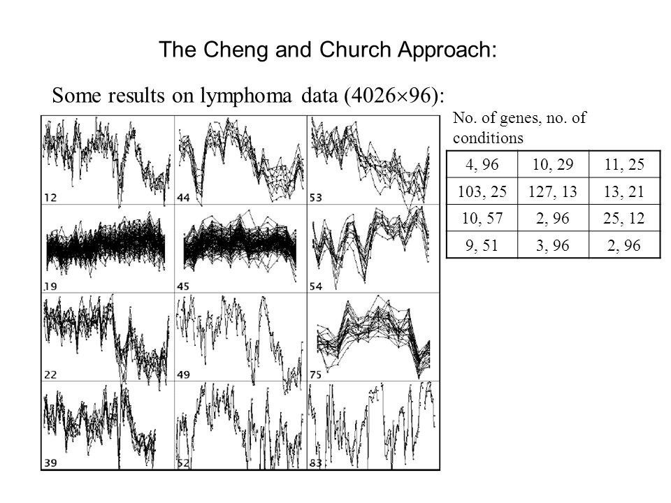 The Cheng and Church Approach: