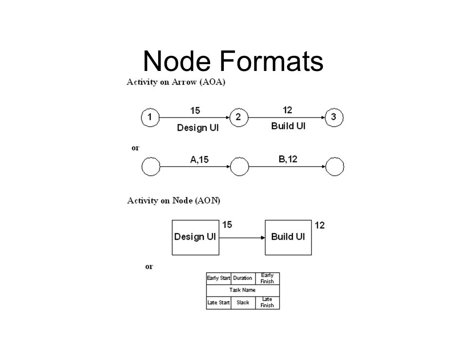 Node Formats