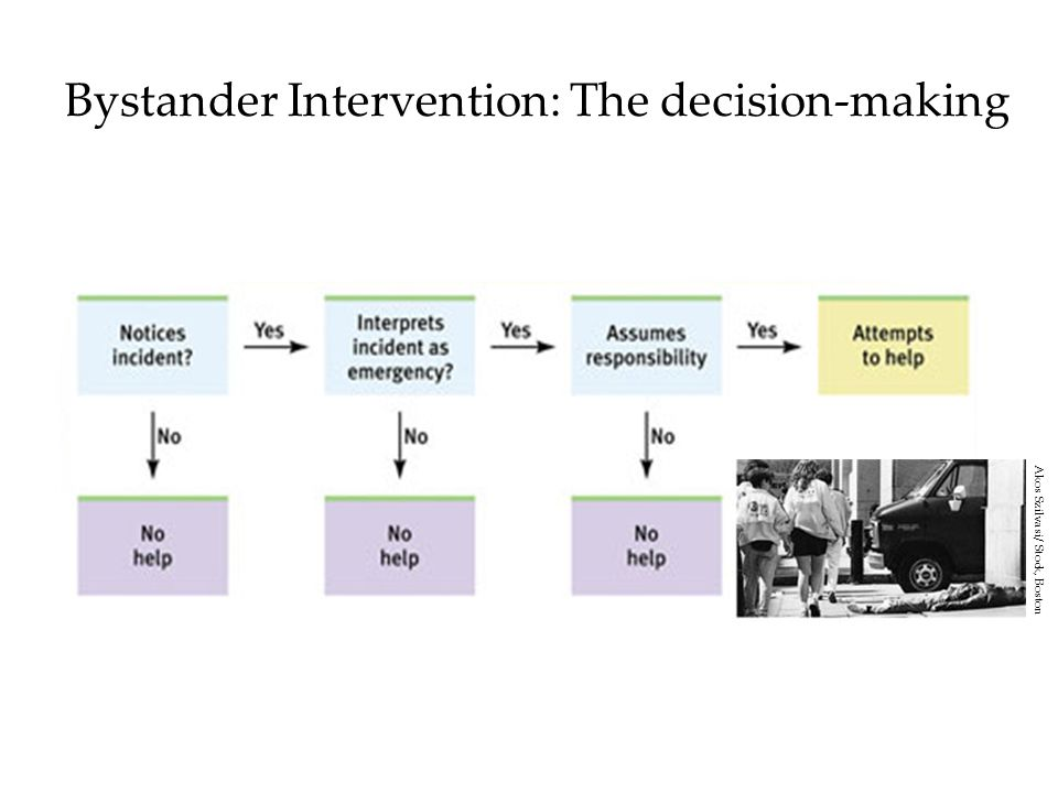 Bystander Intervention: The decision-making