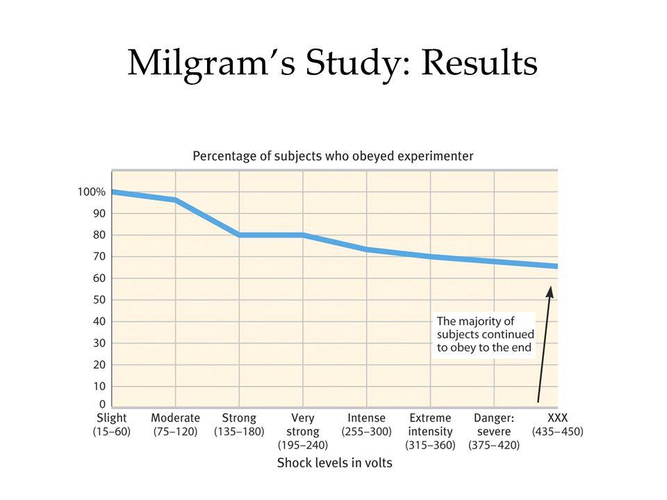 Milgram's Study: Results