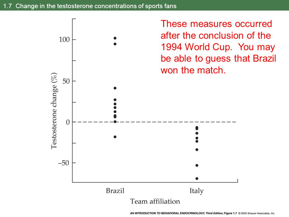 1.7 Change in the testosterone concentrations of sports fans