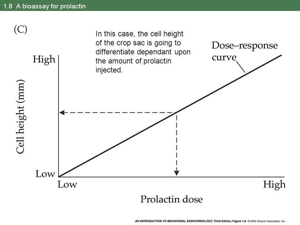 1.8 A bioassay for prolactin