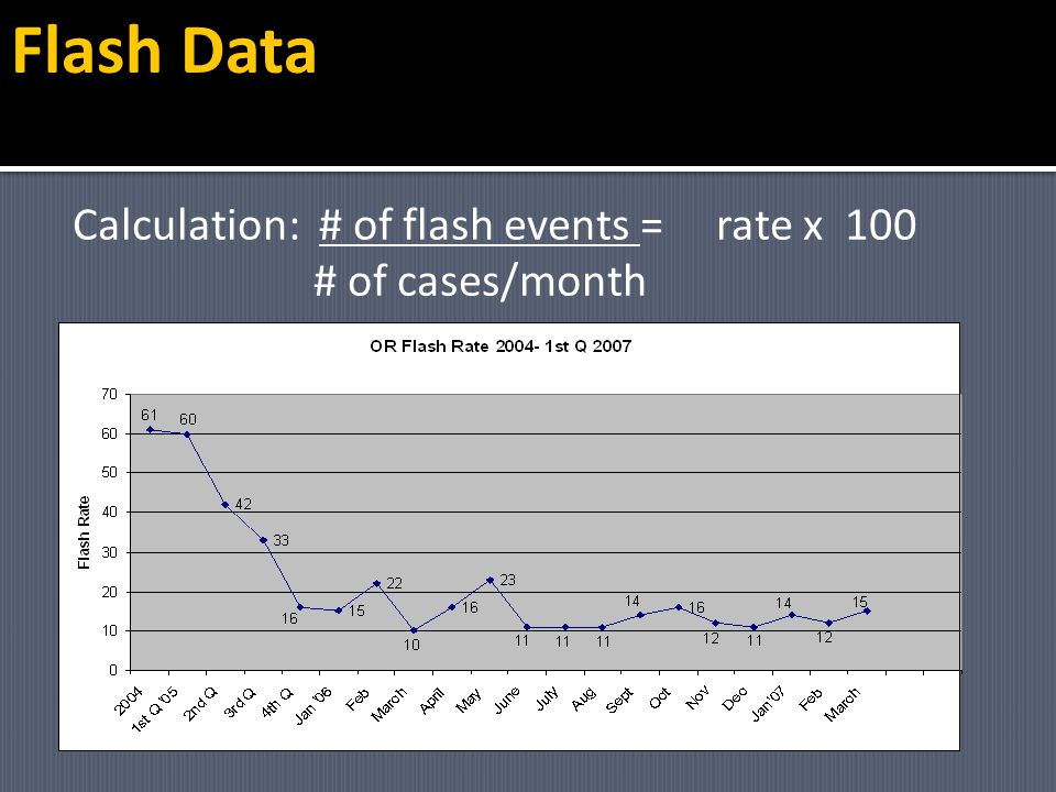 Flash Data Calculation: # of flash events = rate x 100 # of cases/month