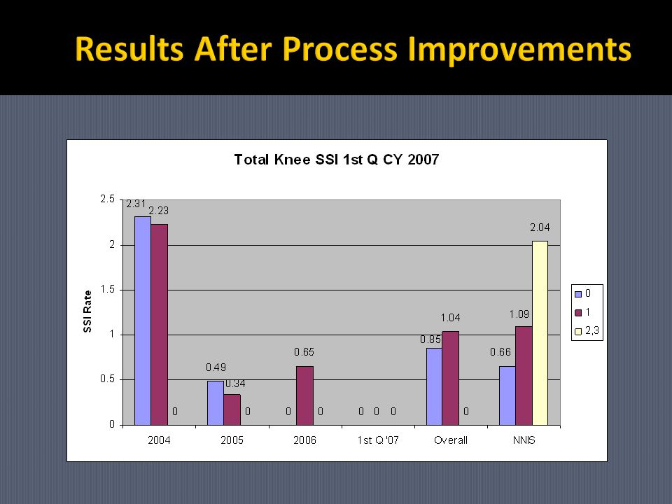 Results After Process Improvements