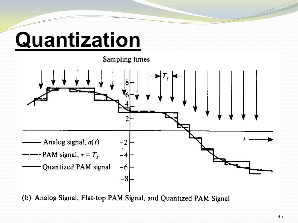 Quantization 45