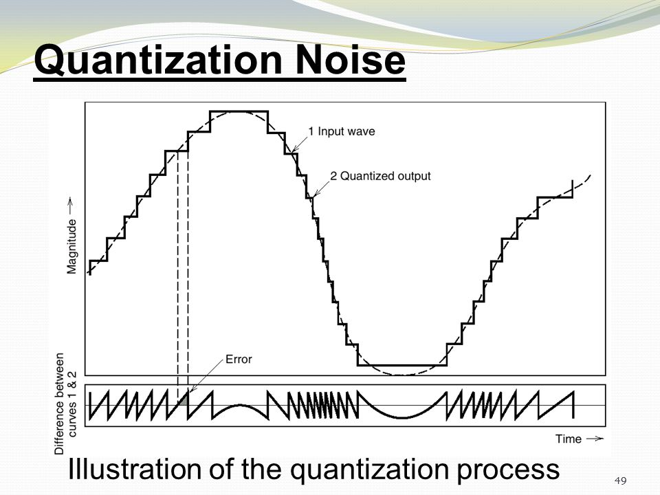 Quantization Noise Illustration of the quantization process 49
