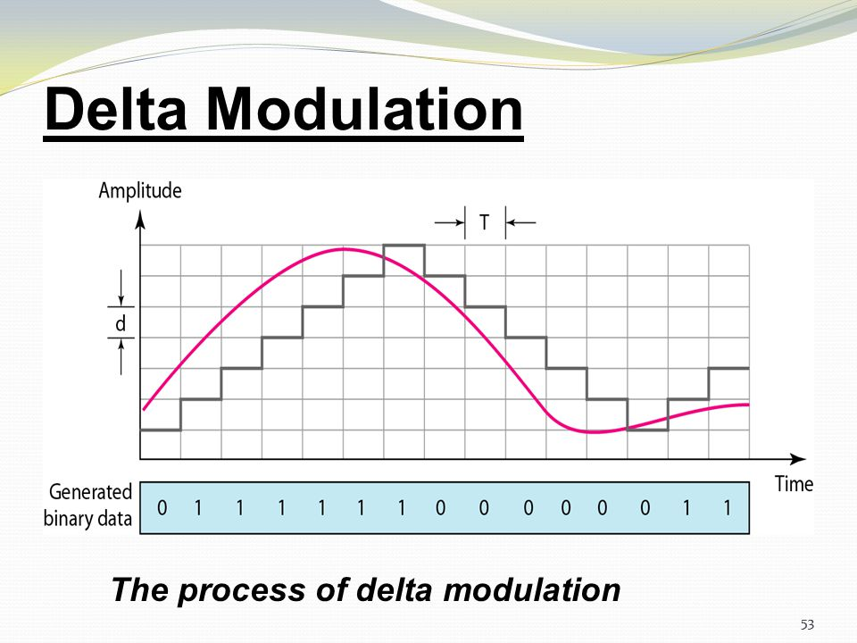 Delta Modulation The process of delta modulation 53
