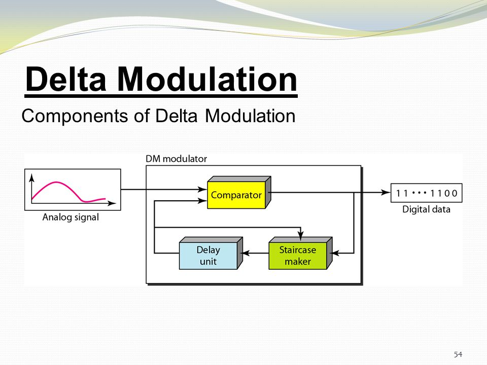 Delta Modulation Components of Delta Modulation 54