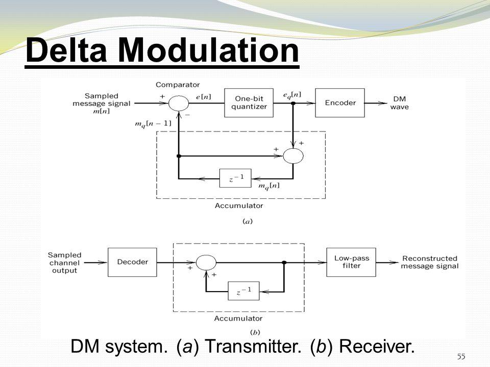 Delta Modulation DM system. (a) Transmitter. (b) Receiver. 55