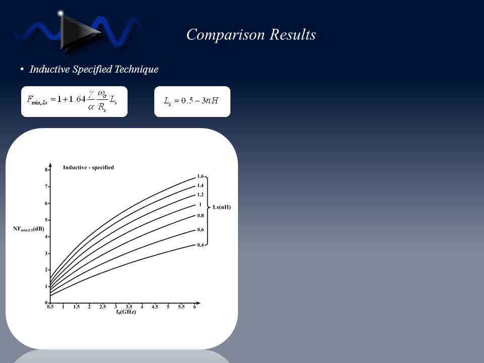 Comparison Results Inductive Specified Technique