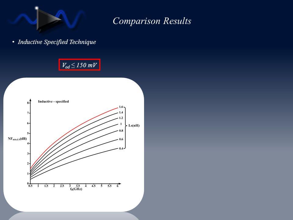 Comparison Results Inductive Specified Technique Vod ≤ 150 mV