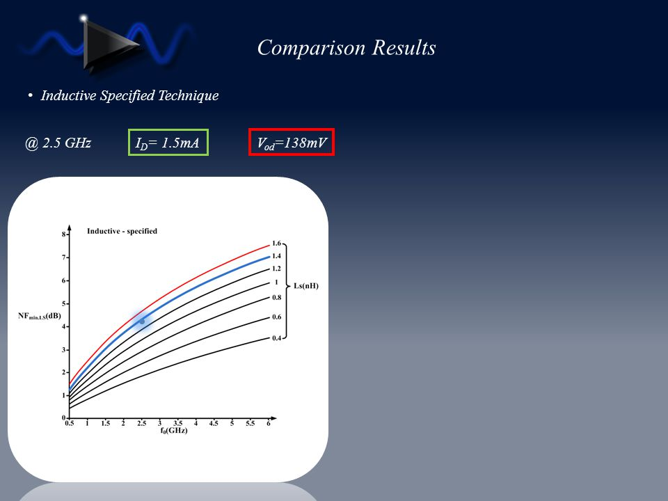 Comparison Results Inductive Specified Technique @ 2.5 GHz ID= 1.5mA