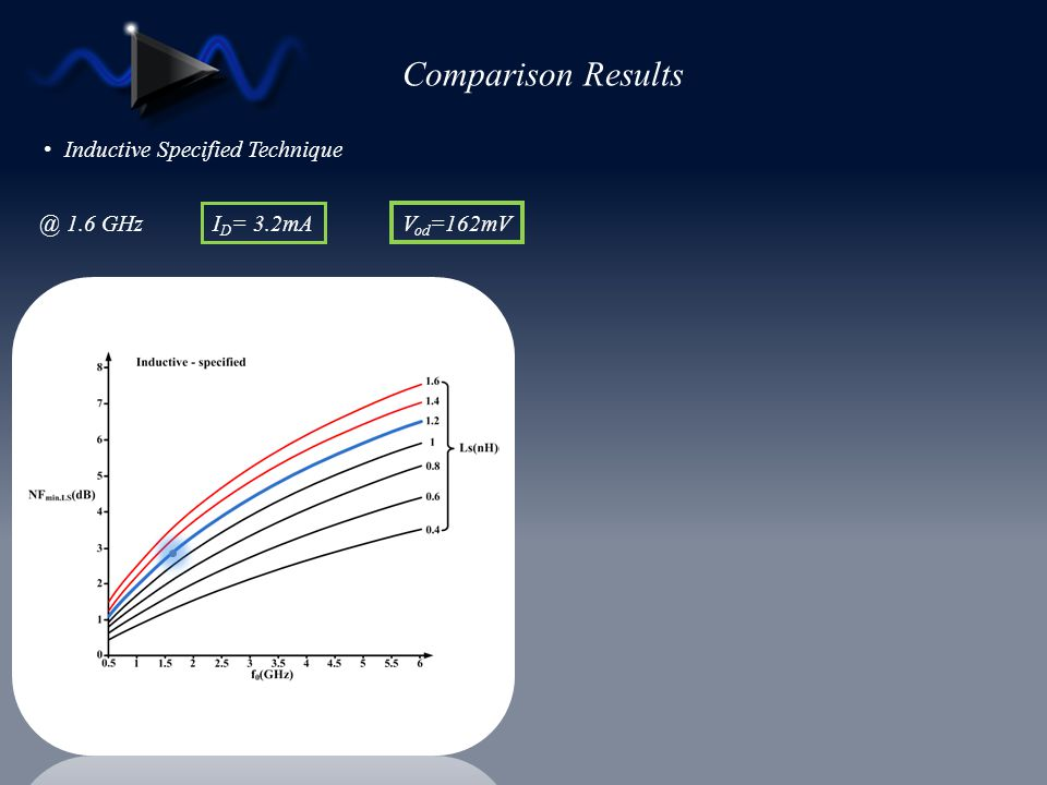 Comparison Results Inductive Specified Technique @ 1.6 GHz ID= 3.2mA