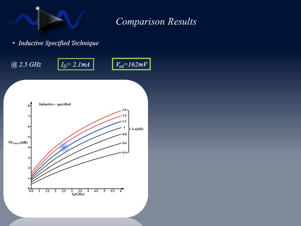Comparison Results Inductive Specified Technique @ 2.5 GHz ID= 2.1mA