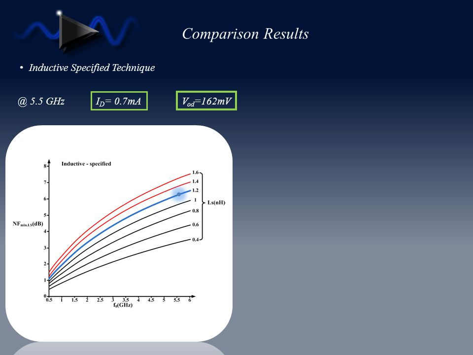 Comparison Results Inductive Specified Technique @ 5.5 GHz ID= 0.7mA