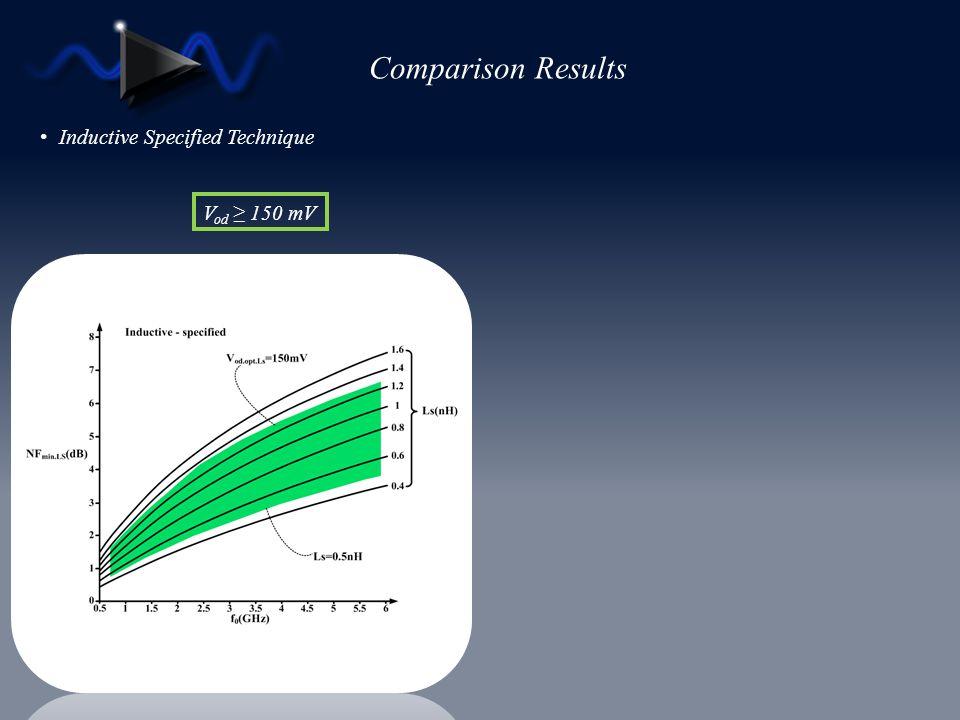 Comparison Results Inductive Specified Technique Vod ≥ 150 mV