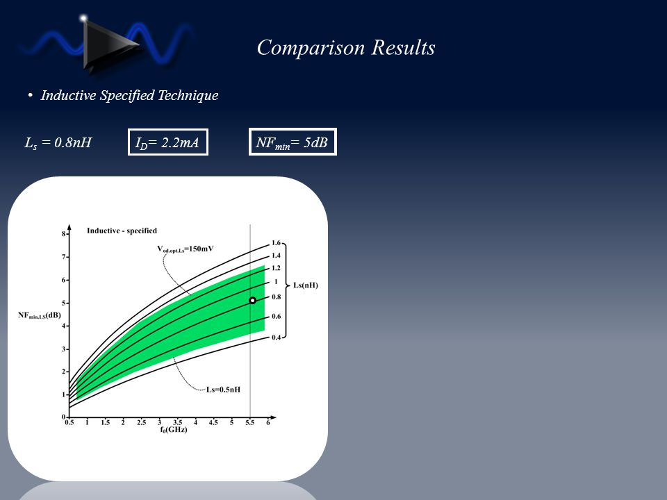 Comparison Results Inductive Specified Technique Ls = 0.8nH ID= 2.2mA
