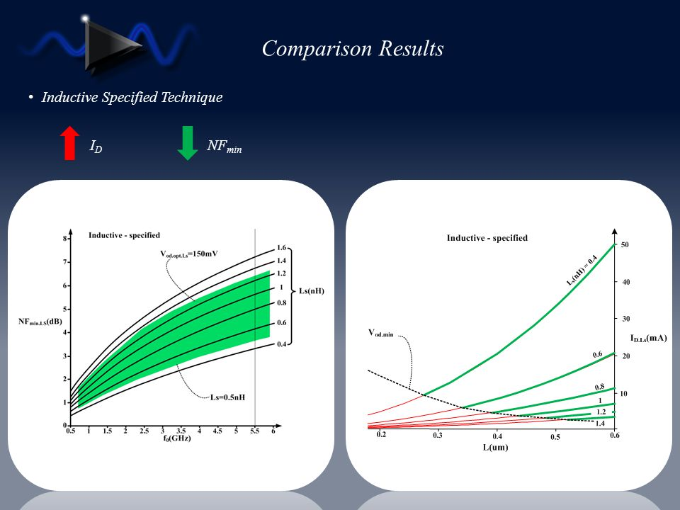Comparison Results Inductive Specified Technique ID NFmin