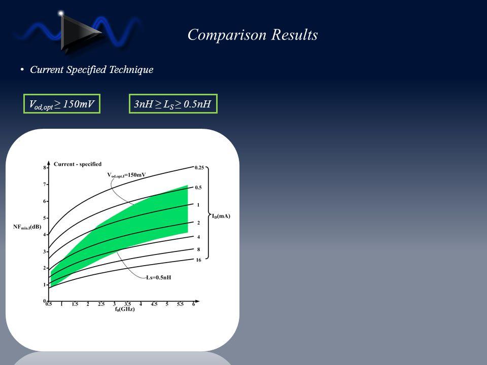 Comparison Results Current Specified Technique Vod,opt ≥ 150mV