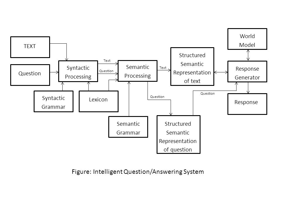 Figure: Intelligent Question/Answering System