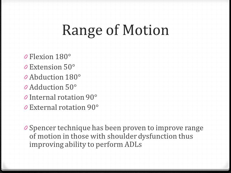 Range of Motion Flexion 180° Extension 50° Abduction 180°