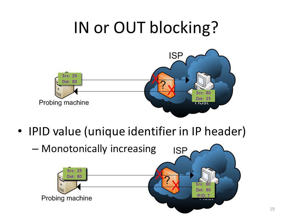 IN or OUT blocking IPID value (unique identifier in IP header)