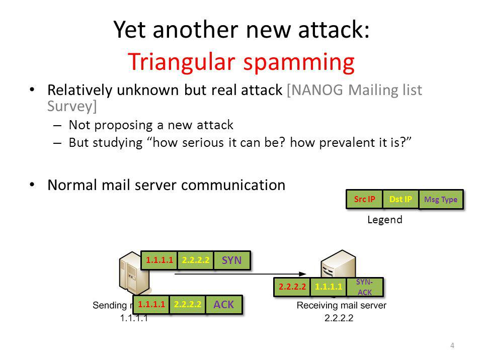 Yet another new attack: Triangular spamming