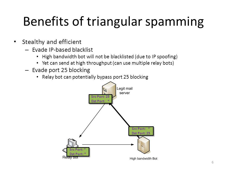 Benefits of triangular spamming