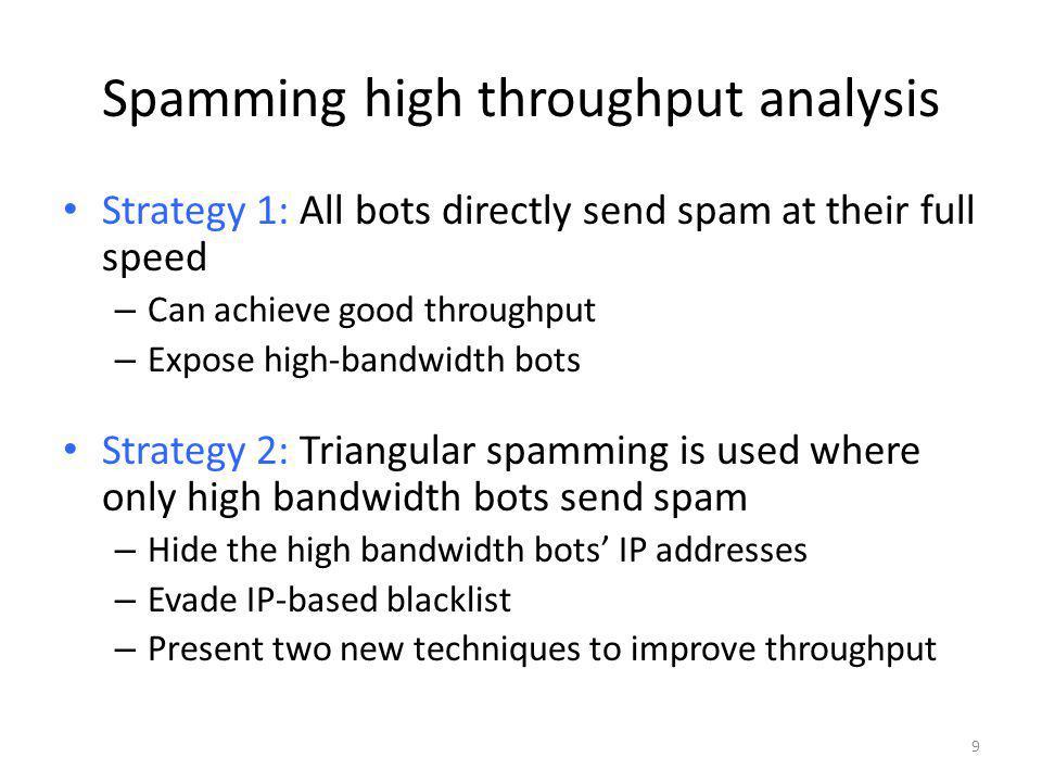 Spamming high throughput analysis