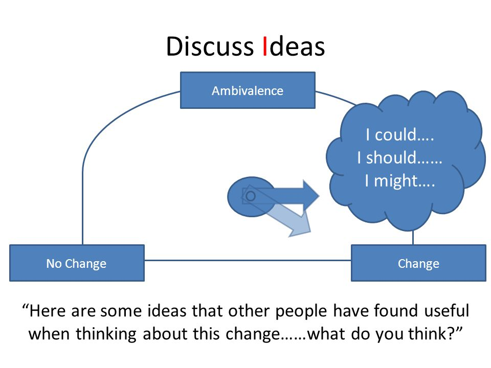 Discuss Ideas I could…. I should…… I might….