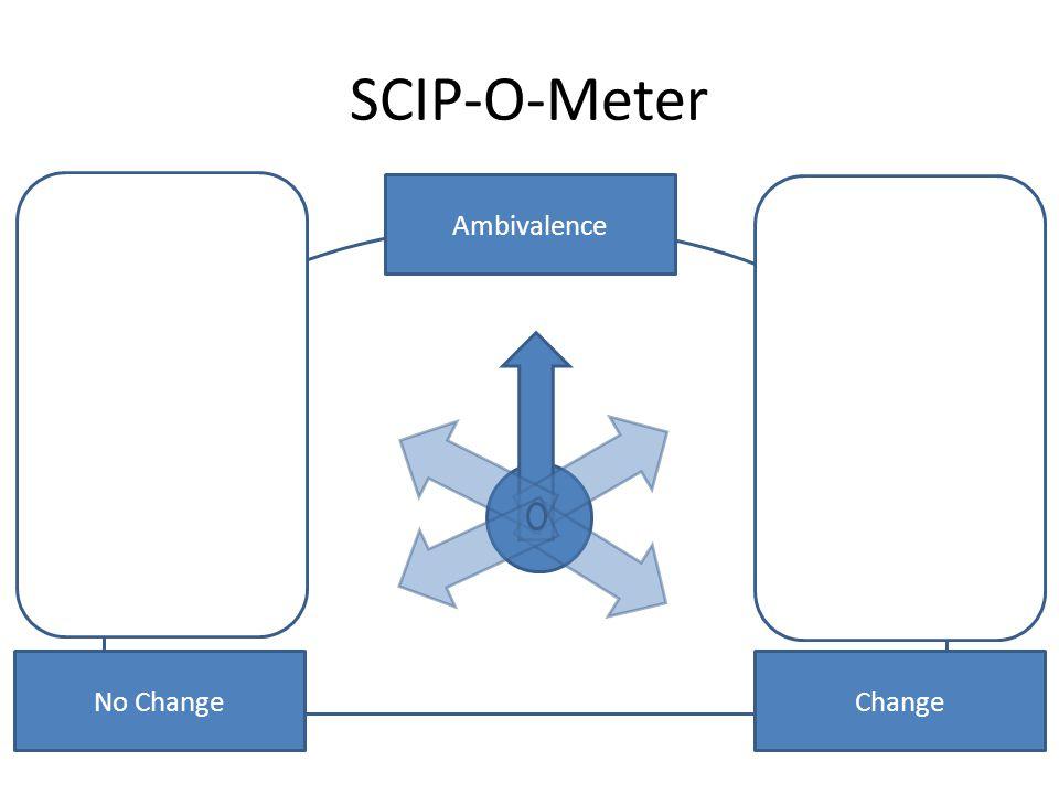 SCIP-O-Meter No Change Change Ambivalence