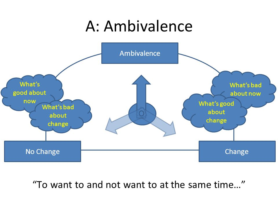 A: Ambivalence To want to and not want to at the same time…