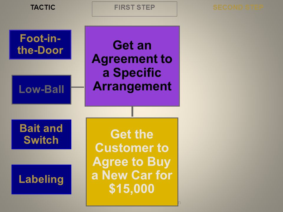 Get an Agreement to a Specific Arrangement