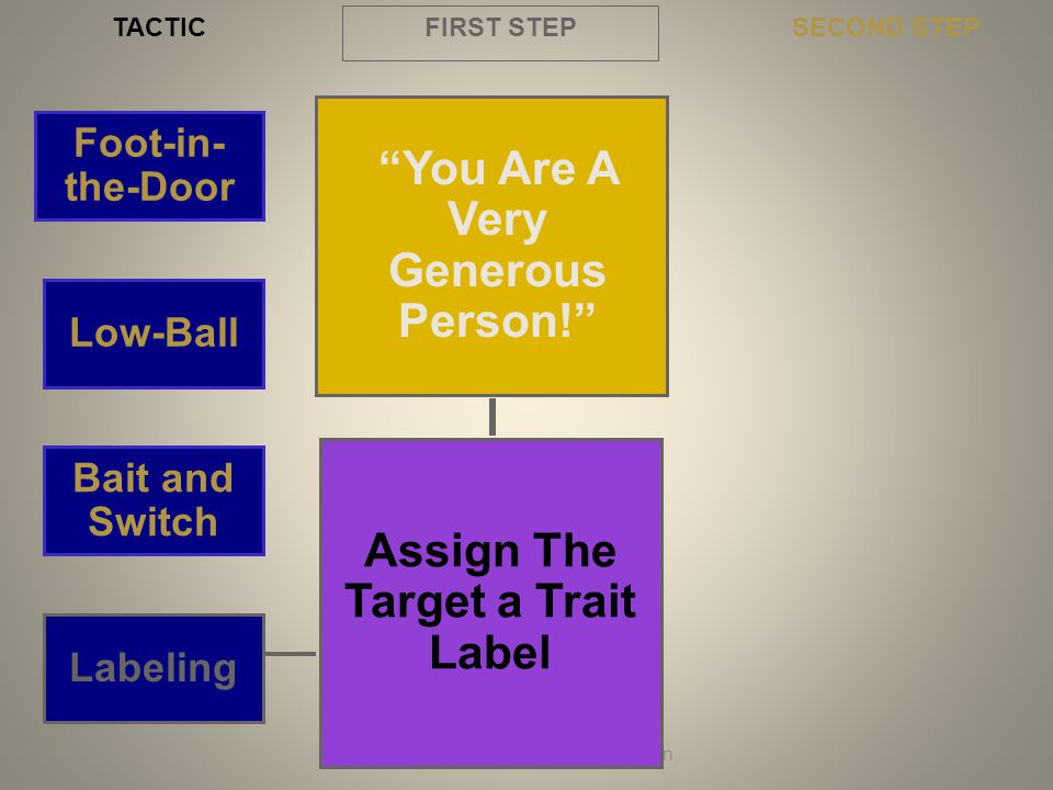 You Are A Very Generous Person! Assign The Target a Trait Label