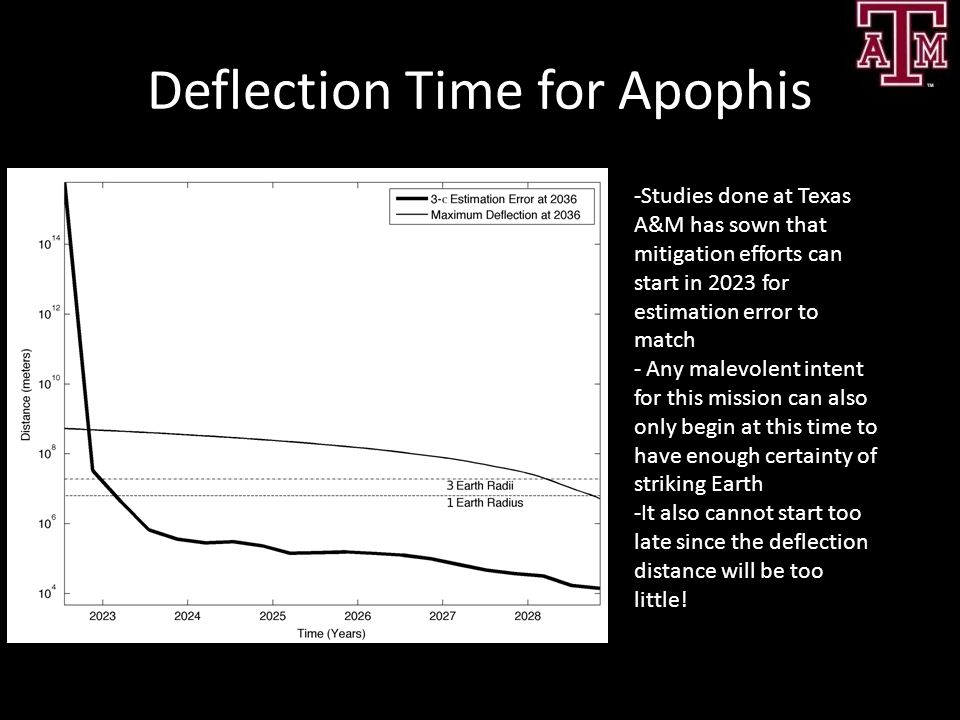 Deflection Time for Apophis