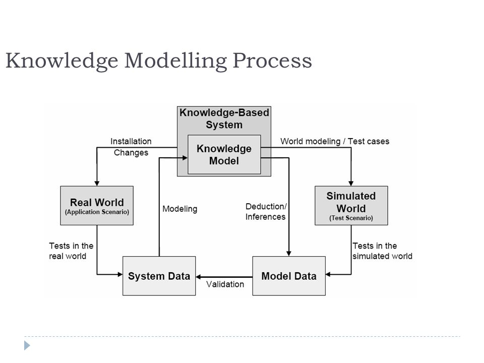 Knowledge Modelling Process