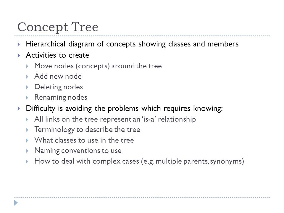 Concept Tree Hierarchical diagram of concepts showing classes and members. Activities to create. Move nodes (concepts) around the tree.