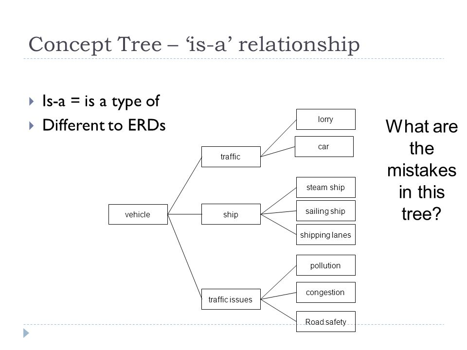 Concept Tree – 'is-a' relationship
