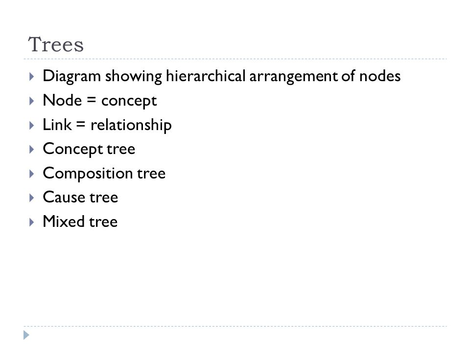 Trees Diagram showing hierarchical arrangement of nodes Node = concept
