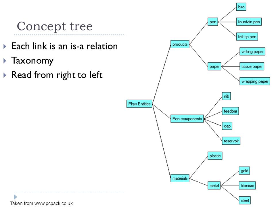 Concept tree Each link is an is-a relation Taxonomy