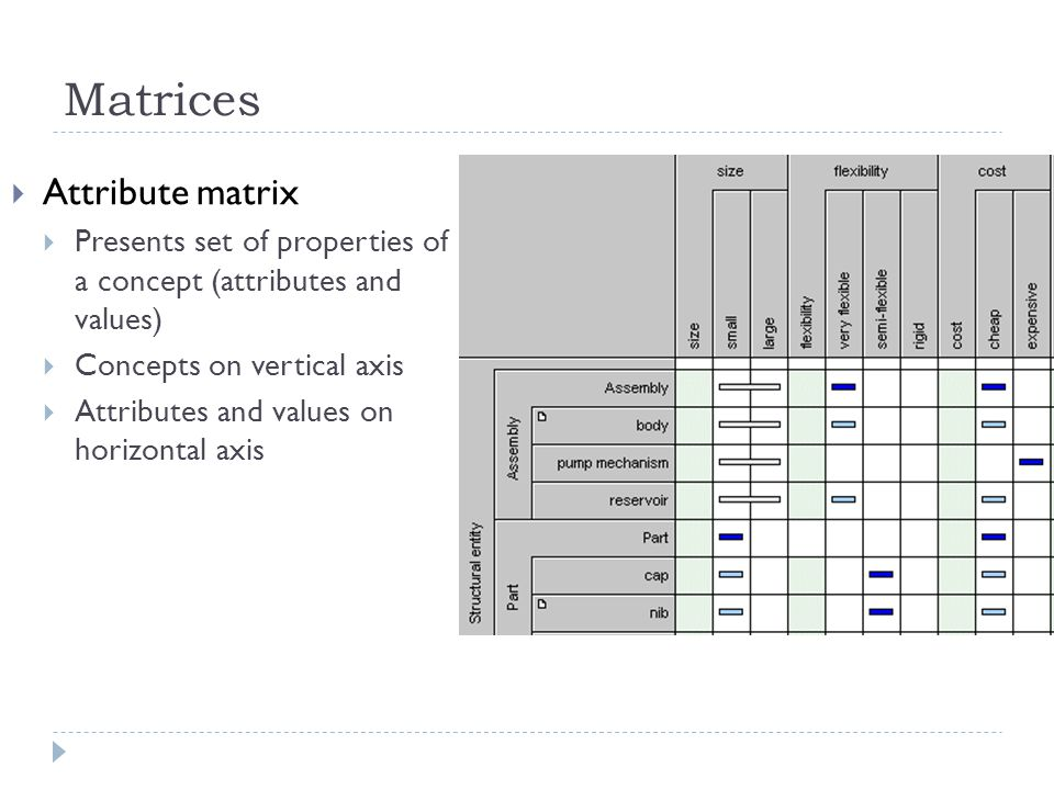 Matrices Attribute matrix