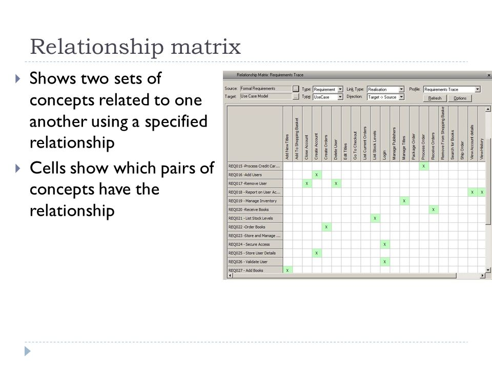 Relationship matrix Shows two sets of concepts related to one another using a specified relationship.