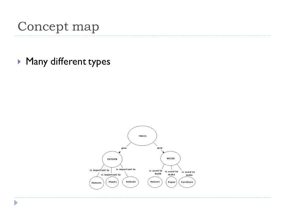Concept map Many different types