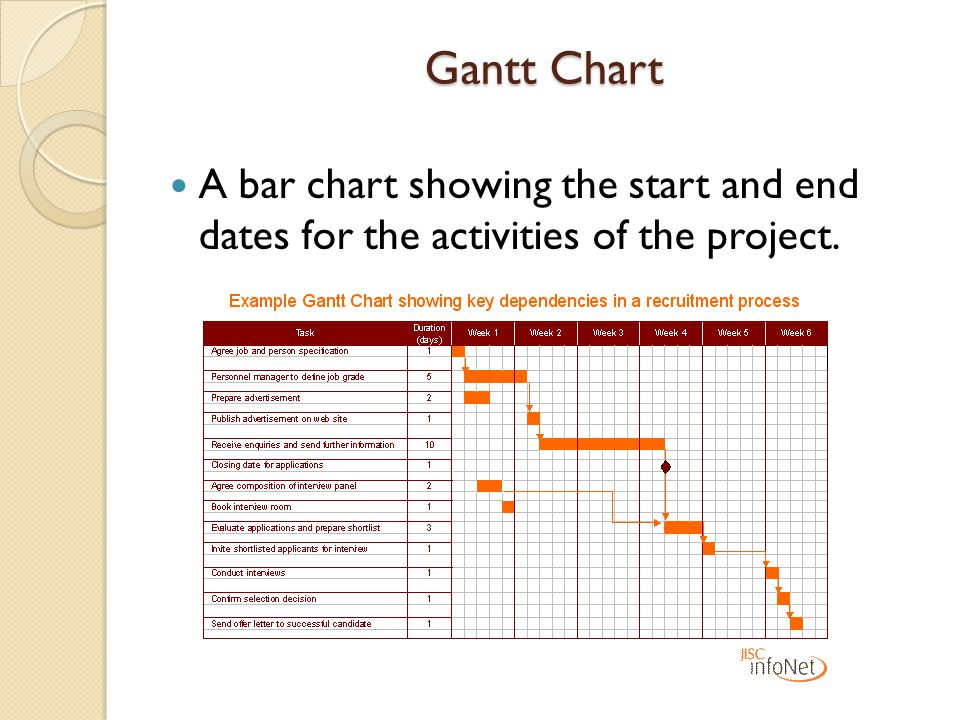 Gantt Chart A bar chart showing the start and end dates for the activities of the project.
