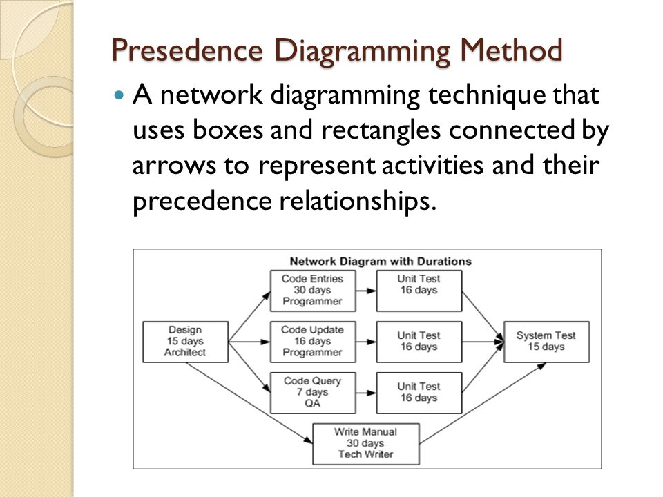 Presedence Diagramming Method
