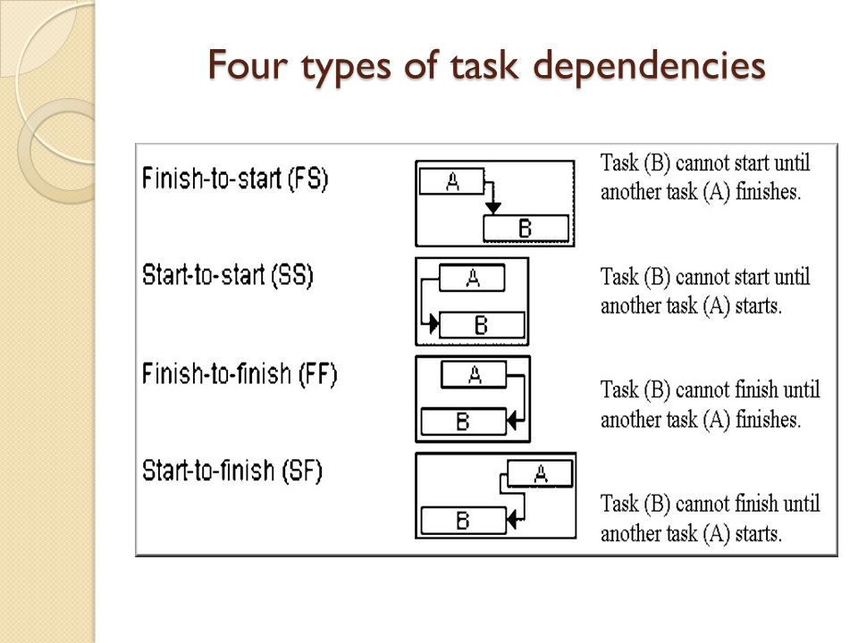 Four types of task dependencies