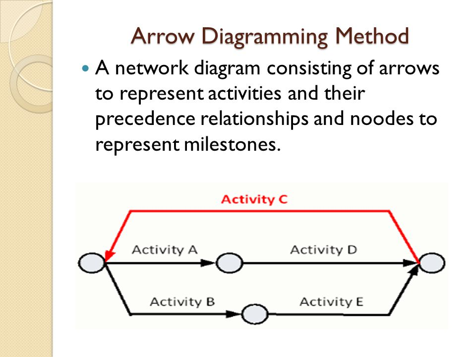 Arrow Diagramming Method