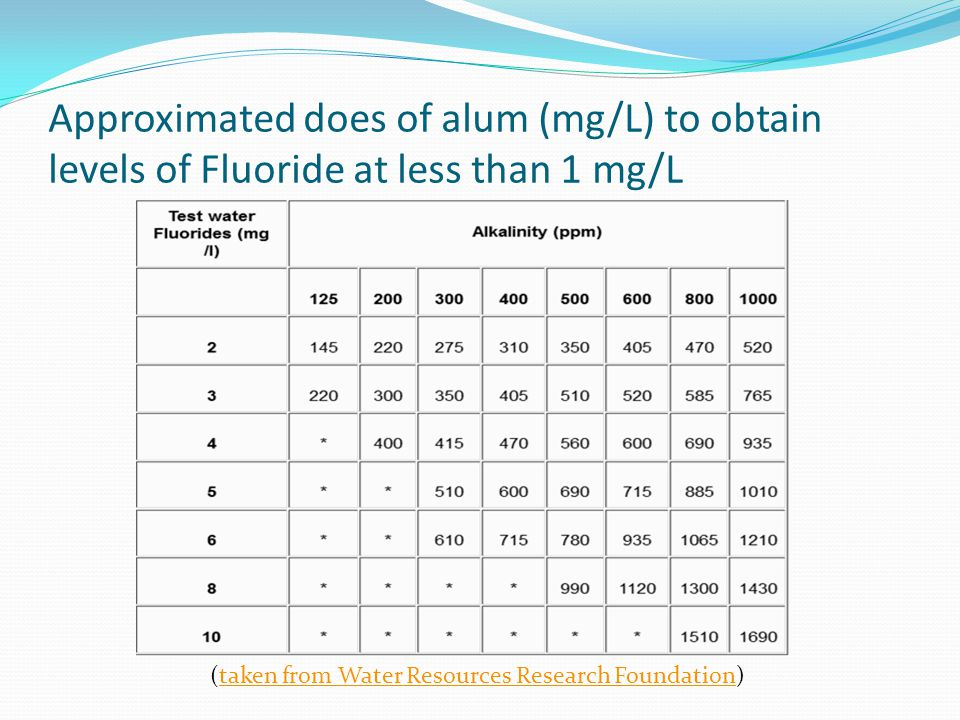 Approximated does of alum (mg/L) to obtain levels of Fluoride at less than 1 mg/L
